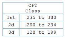 usmc combat fitness test class