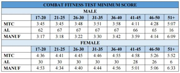 usmc combat fitness test minimum standards