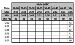 usmc male movement to contact scoring sheet