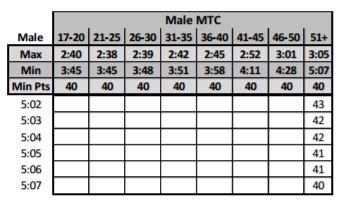 usmc male movement to contact scoring sheet