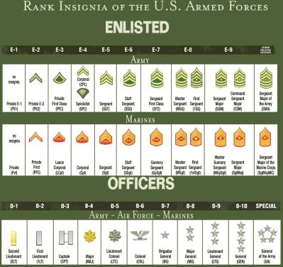 enlisted ranks of the us armed forces